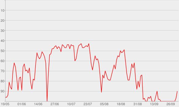 Chart progress graph for Fancy (feat. Charli XCX)