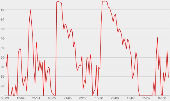 Chart progress graph for Lästerschwestern Podcast