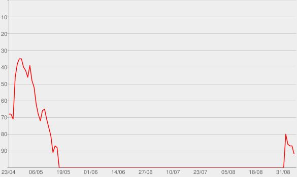 Chart progress graph for Duncan Trussell Family Hour
