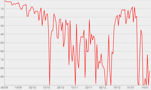 Chart progress graph for Hollywood's Bleeding