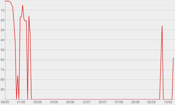 Chart progress graph for DARK BOYS CLUB