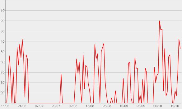 Chart progress graph for FAZ Einspruch - der Podcast zu Recht, Justiz und Politik