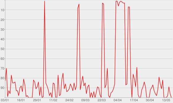 Chart progress graph for Maria Gadú