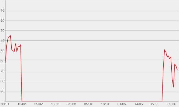 Chart progress graph for Forgot About Dre (feat. Eminem)