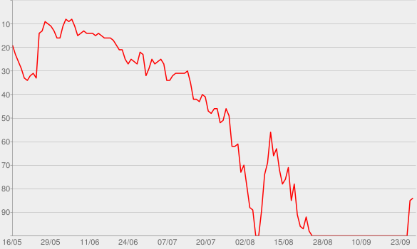 Chart progress graph for Super Love