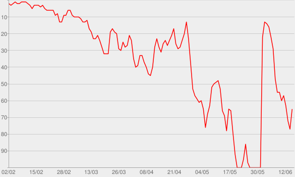Chart progress graph for The Ron Burgundy Podcast