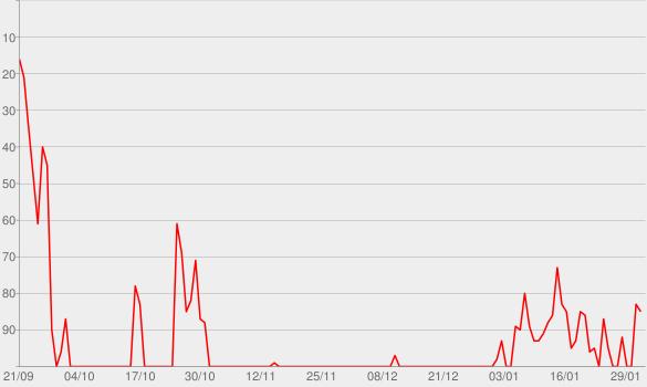 Chart progress graph for Backin' It Up (feat. Cardi B)