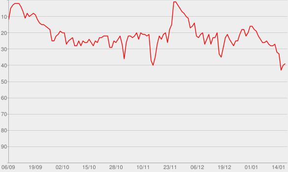 Chart progress graph for Take What You Want (feat. Ozzy Osbourne & Travis Scott)