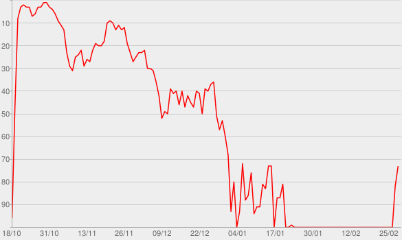 Chart progress graph for The Gravy Train