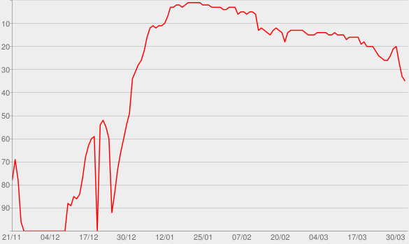 Chart progress graph for Turn Me On (feat. Nicki Minaj)