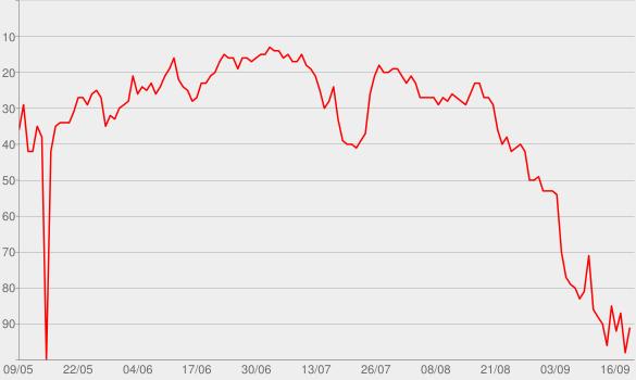 Chart progress graph for Netzwerk (Falls Like Rain)
