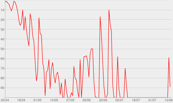Chart progress graph for Stupid Genius with Emma Chamberlain