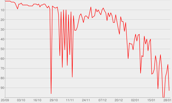 Chart progress graph for Accetto miracoli