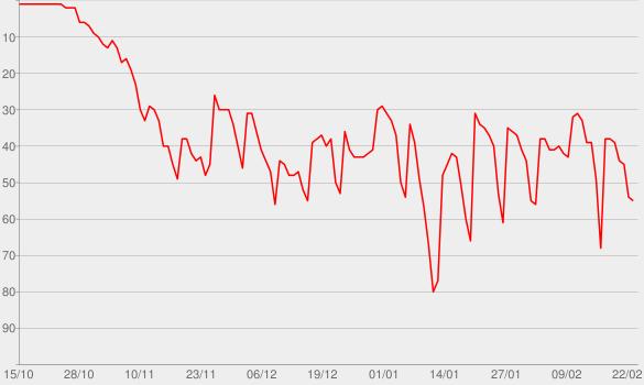 Chart progress graph for Anatomy of Murder