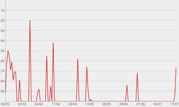 Chart progress graph for BBC World War One