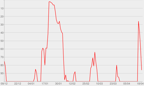 Chart progress graph for Mind Over Matter