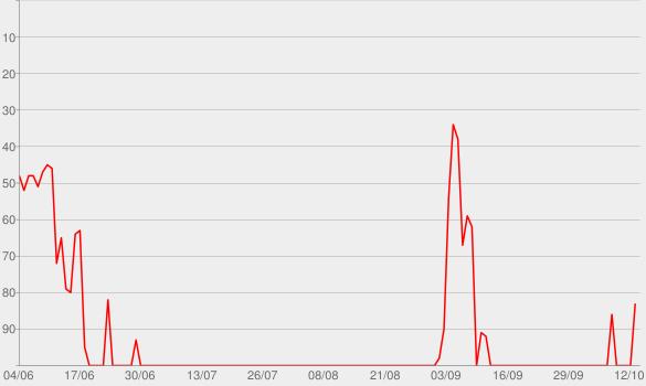 Chart progress graph for Beautiful That Way