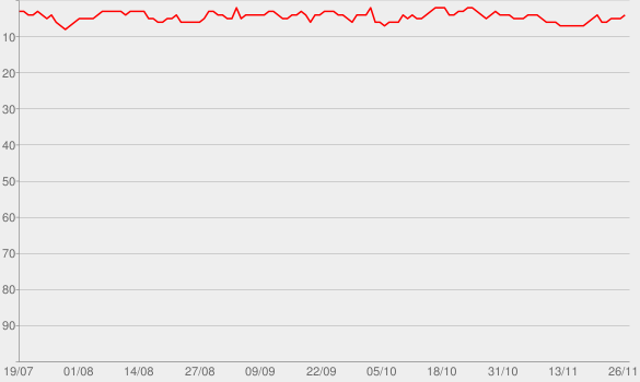 Chart progress graph for Crime Junkie