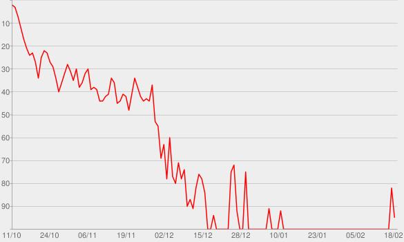 Chart progress graph for Lights Up