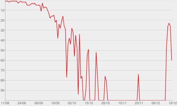 Chart progress graph for Chapter 1