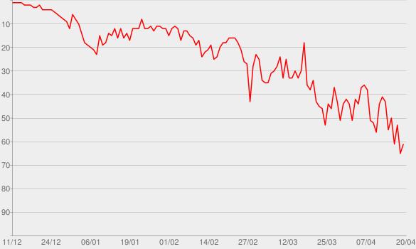 Chart progress graph for Bye Bye