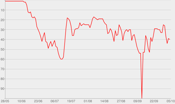 Chart progress graph for Dark History