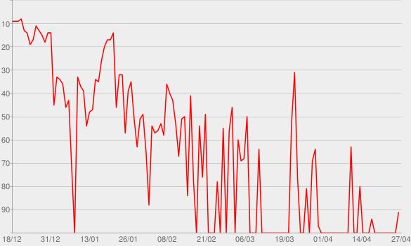 Chart progress graph for Forever War