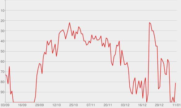 Chart progress graph for Buss Down (feat. ZieZie)