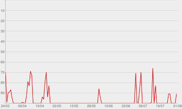 Chart progress graph for ConscienteMente Podcast