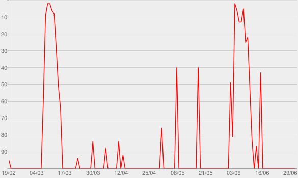 Chart progress graph for Apple Keynotes (1080p)