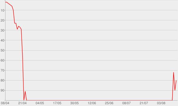 Chart progress graph for Gore