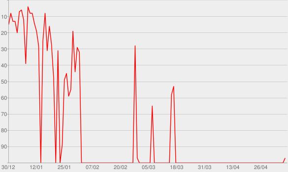 Chart progress graph for WDR 5 Leonardo - Geschichte der Raumfahrt