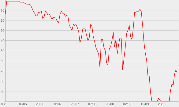 Chart progress graph for The Late Show Podcast