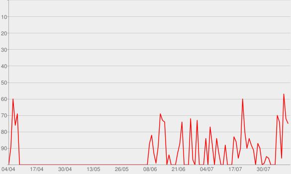 Chart progress graph for Sinneswandel