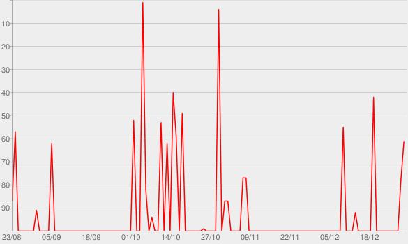Chart progress graph for Ibiza Club News Radio