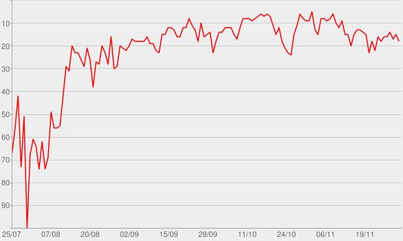 Chart progress graph for Take You Dancing