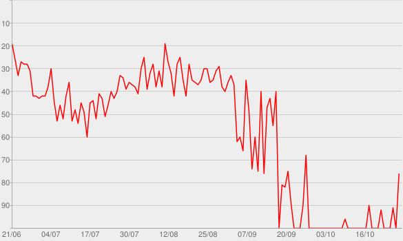 Chart progress graph for Turbococco