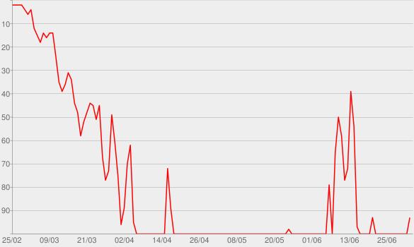 Chart progress graph for 2 Birthdays & A Yard Sale