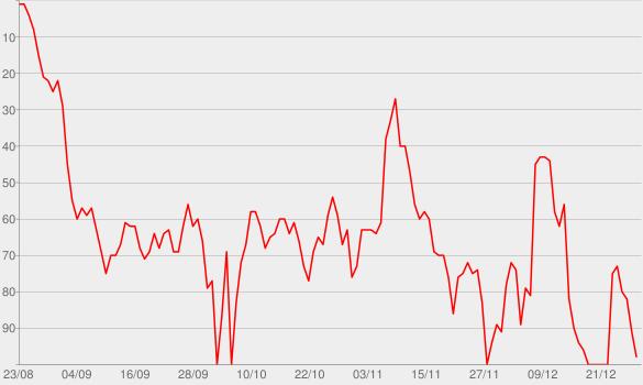 Chart progress graph for Light It Up