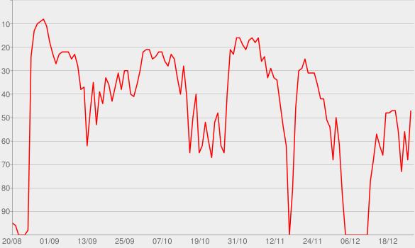 Chart progress graph for Alexandre Garcia na Gazeta do Povo