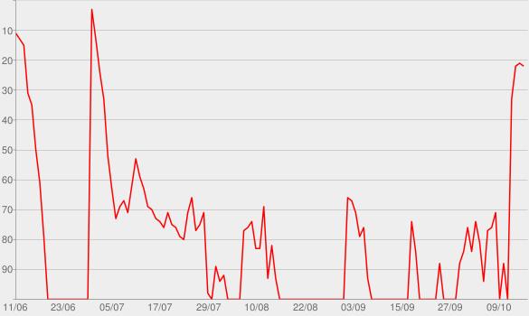 Chart progress graph for Same Boat