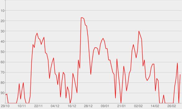Chart progress graph for lovely