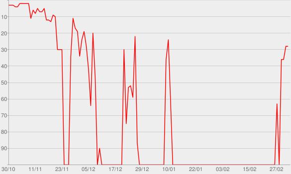 Chart progress graph for Qualcosa di nuovo