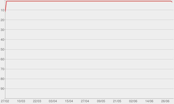 Chart progress graph for Das Coronavirus-Update mit Christian Drosten