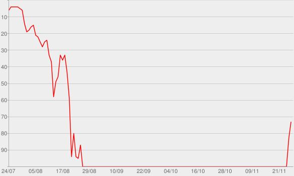 Chart progress graph for exile (feat. Bon Iver)
