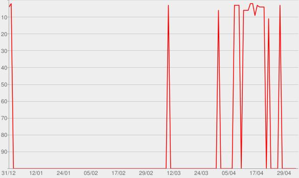 Chart progress graph for O Embaixador (Ao Vivo)