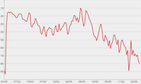 Chart progress graph for Say So