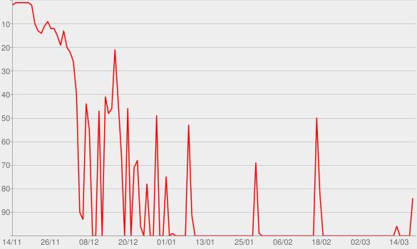 Chart progress graph for Love Lockdown