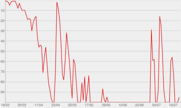 Chart progress graph for ramble!
