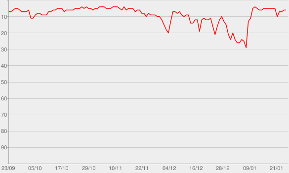 Chart progress graph for The Ben Shapiro Show